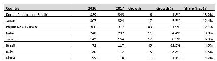 Cairns enrolment numbers