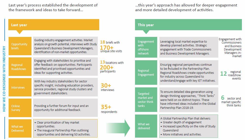 Study QLD Global Partnership Plan | Study Cairns